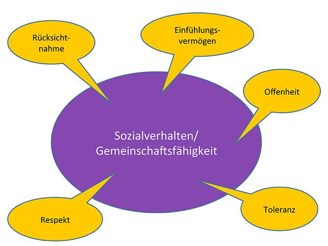Paedagogische-Konzeption_sozialverhalten